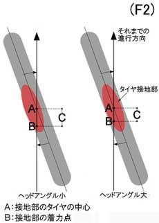 self-aligning-B