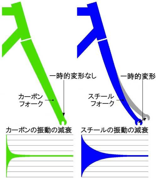 steelfork