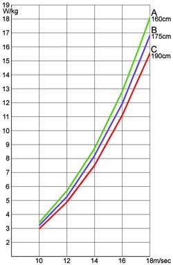 身長、体重と出力グラフ