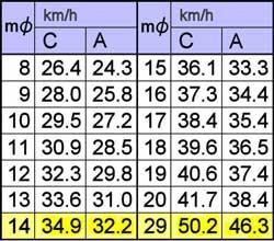 限界速度表
