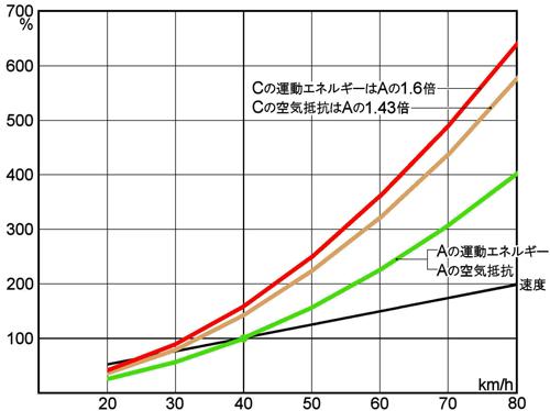 運動エネルギー グラフ