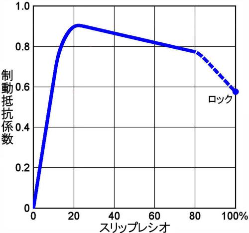 スリップレシオ グラフ